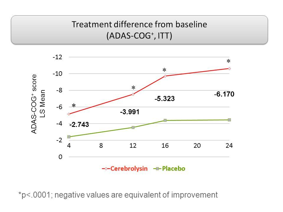 * *p<.0001; negative values are equivalent of improvement -3.991 -2.743 ADAS-COG + score LS Mean