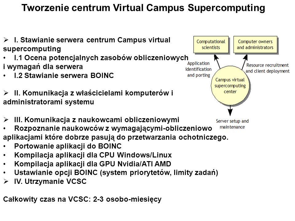 I. Stawianie serwera centrum Campus virtual supercomputing I.1 Ocena potencjalnych zasobów obliczeniowych i wymagań dla serwera I.2 Stawianie serwera