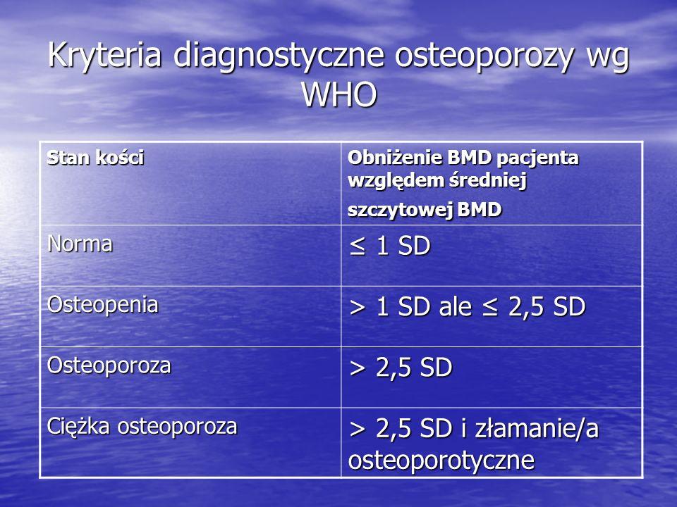 Kryteria diagnostyczne osteoporozy wg WHO Stan kości Obniżenie BMD pacjenta względem średniej szczytowej BMD Norma 1 SD 1 SD Osteopenia > 1 SD ale 2,5