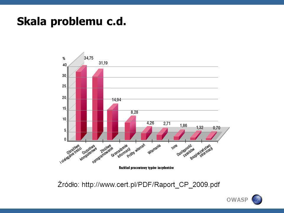 OWASP Skala problemu c.d. Źródło: http://www.cert.pl/PDF/Raport_CP_2009.pdf