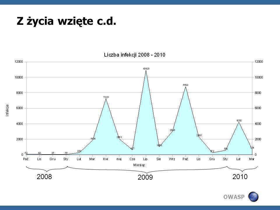 OWASP Z życia wzięte c.d. 2008 2009 2010