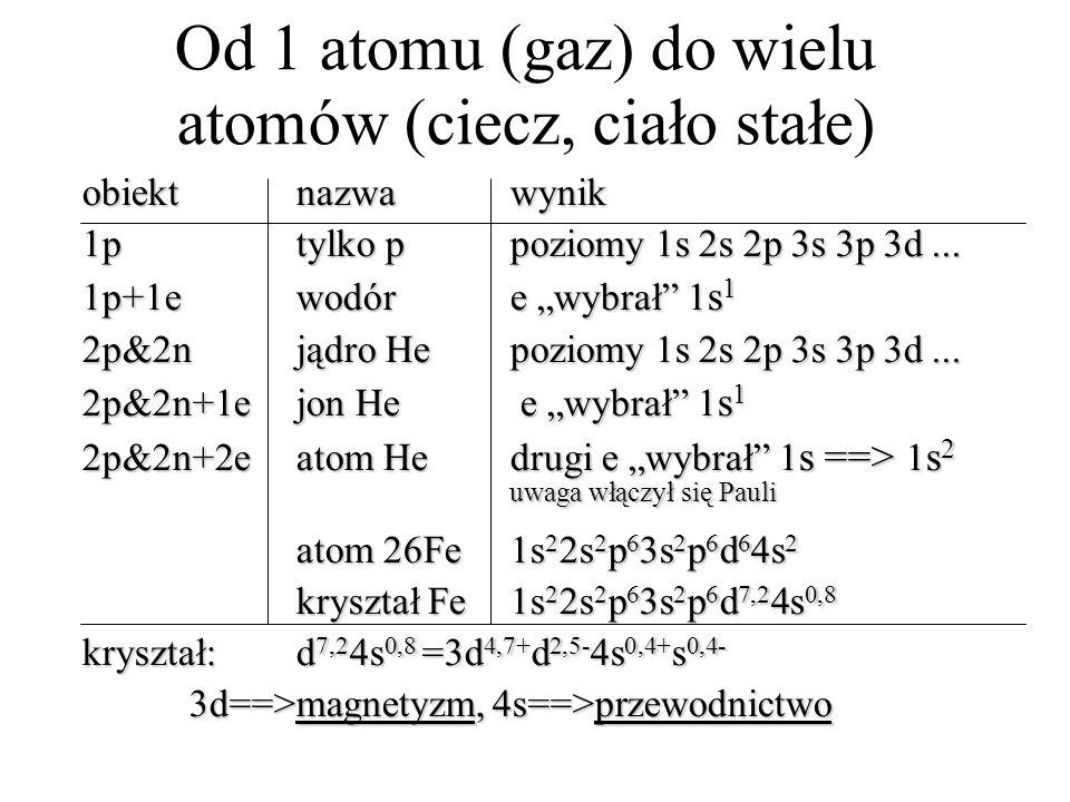 Od 1 atomu (gaz) do wielu atomów (ciecz, ciało stałe) obiektnazwawynik 1ptylko ppoziomy 1s 2s 2p 3s 3p 3d... 1p+1ewodóre wybrał 1 s 1 2p&2njądro Hepoz