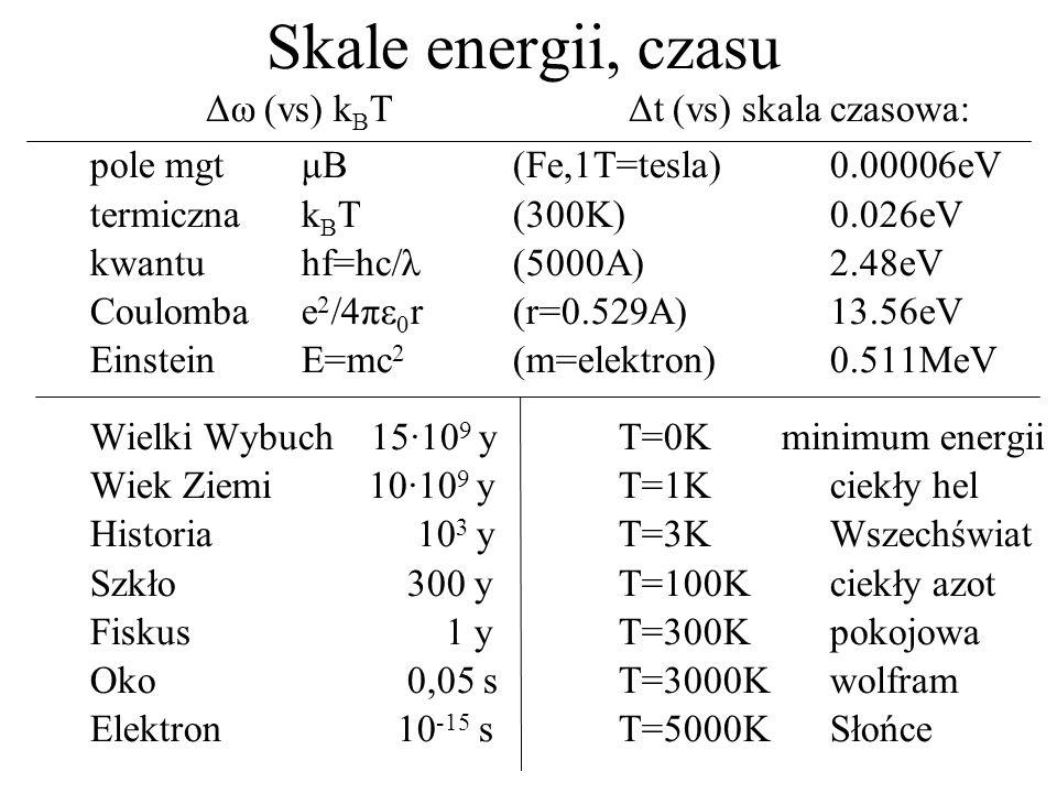 Skale energii, czasu Δω (vs) k B T Δt (vs) skala czasowa: pole mgtμB(Fe,1T=tesla)0.00006eV termicznak B T(300K)0.026eV kwantuhf=hc/λ(5000A)2.48eV Coul
