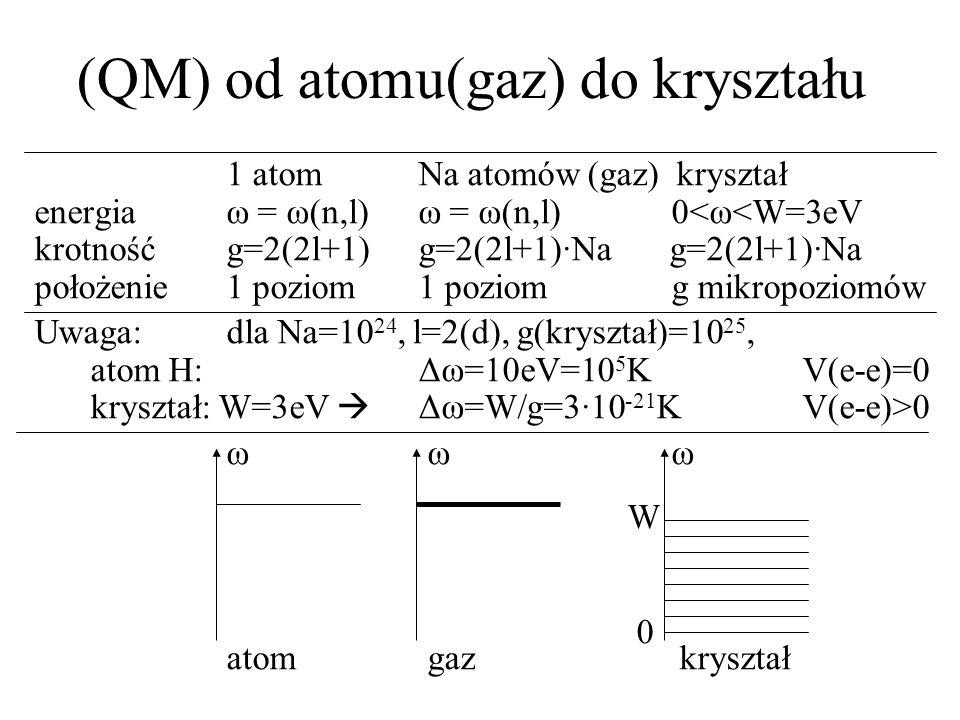 (QM) od atomu(gaz) do kryształu 1 atomNa atomów (gaz) kryształ energiaω = ω(n,l)ω = ω(n,l) 0<ω<W=3eV krotnośćg=2(2l+1)g=2(2l+1)·Na g=2(2l+1)·Na położe