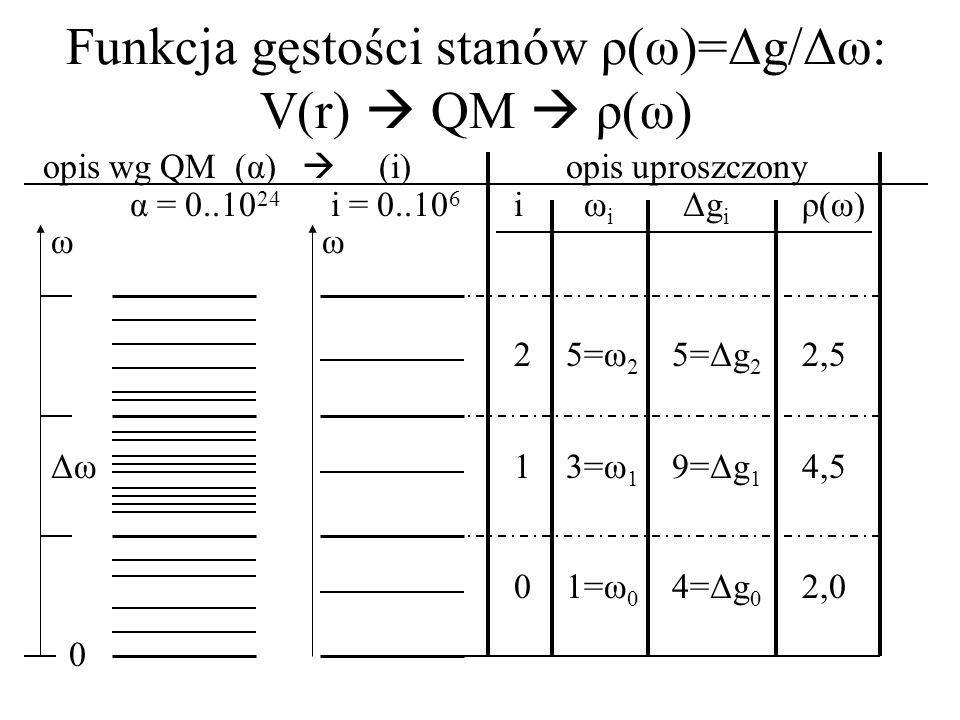 Funkcja gęstości stanów ρ(ω)=Δg/Δω: V(r) QM ρ(ω) opis wg QM (α) (i) opis uproszczony α = 0..10 24 i = 0..10 6 i ω i Δg i ρ(ω) ωω 2 5=ω 2 5=Δg 2 2,5 Δω