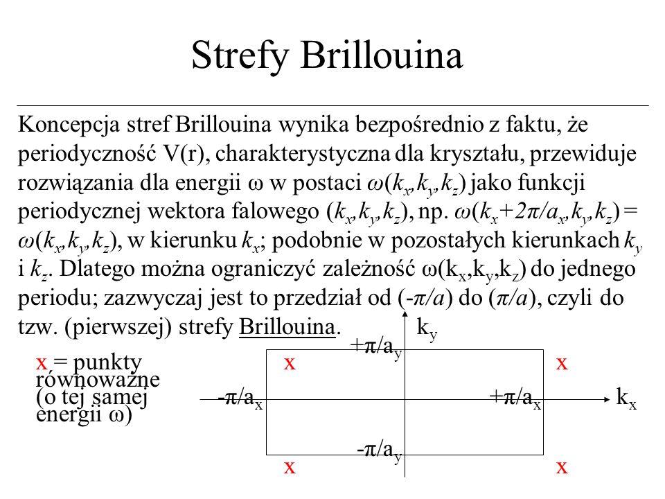 Strefy Brillouina i kwantyzacja, ciecz Fermiego Można udowodnić, że (k x,k y,k z ) mogą przyjmować tylko dyskretne wartości, a stąd energie ω są również dyskretne.