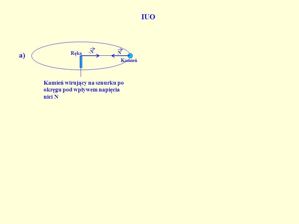 N -N Kamień wirujący na sznurku po okręgu pod wpływem napięcia nici N Kamień Ręka a) IUO