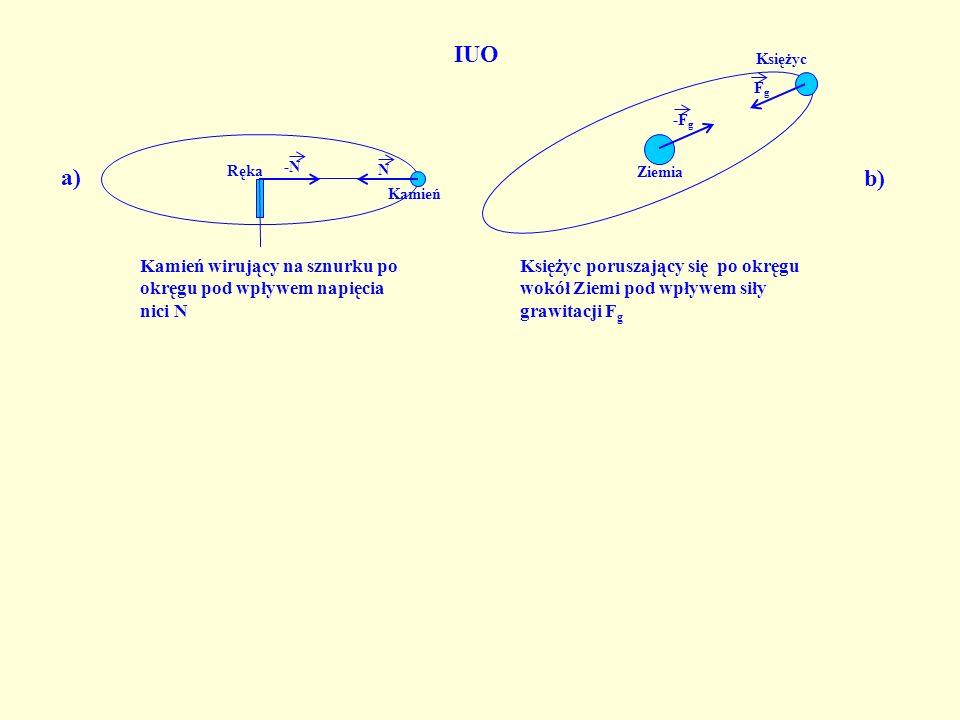 N -N Kamień wirujący na sznurku po okręgu pod wpływem napięcia nici N Księżyc poruszający się po okręgu wokół Ziemi pod wpływem siły grawitacji F g + - F el -F el Elektron w atomie wodoru poruszający się po okręgu wokół jądra pod wpływem siły elektrycznej F el Kamień Ziemia Proton Elektron Księżyc -F g FgFg Ręka a) b) c) IUO