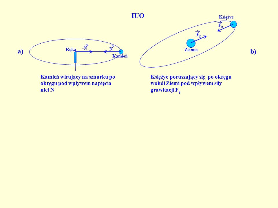 R = N, Q = mg, a d = N=m(g + ) nacisk jest większy niż ciężar Q.