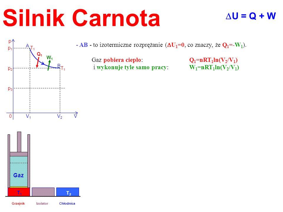 Silnik Carnota - AB - to izotermiczne rozprężanie ( U 1 =0, co znaczy, że Q 1 =-W 1 ). Gaz pobiera ciepło: Q 1 =nRT 1 ln(V 2 /V 1 ) i wykonuje tyle sa