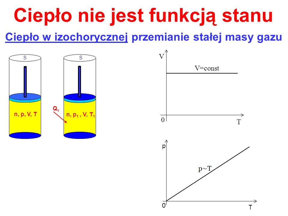 Ciepło nie jest funkcją stanu Ciepło w izochorycznej przemianie stałej masy gazu SS n, p, V, T QvQv n, p 1, V, T 1 V T 0 V=const p T 0