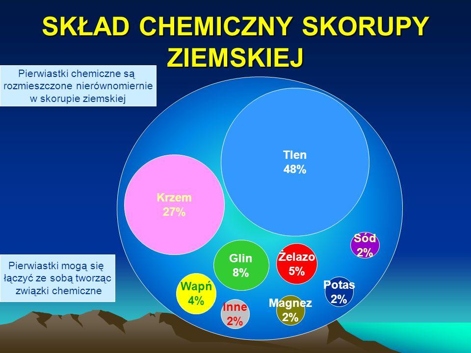SKŁAD CHEMICZNY SKORUPY ZIEMSKIEJ Glin 8% Krzem 27% Tlen 48% Żelazo 5% Wapń 4% Inne 2% Magnez 2% Sód 2% Potas 2% Pierwiastki chemiczne są rozmieszczon