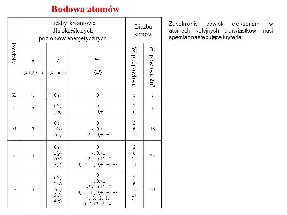 Powłoka Liczby kwantowe dla określonych poziomów energetycznych Liczba stanów n (0,1,2,3...) l (0…n-1) mlml W podpowłoce W powłoce 2n 2 K10(s) 0 22 L2