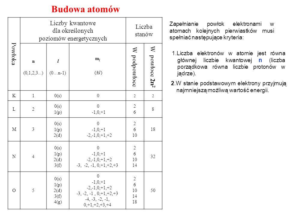 Budowa atomów Powłoka Liczby kwantowe dla określonych poziomów energetycznych Liczba stanów n (0,1,2,3...) l (0…n-1) mlml W podpowłoce W powłoce 2n 2