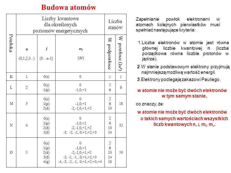 Budowa atomów Powłoka Liczby kwantowe dla określonych poziomów energetycznych Liczba stanów n (0,1,2,3...) l (0…n-1) m l W podpowłoce W powłoce ( 2n 2