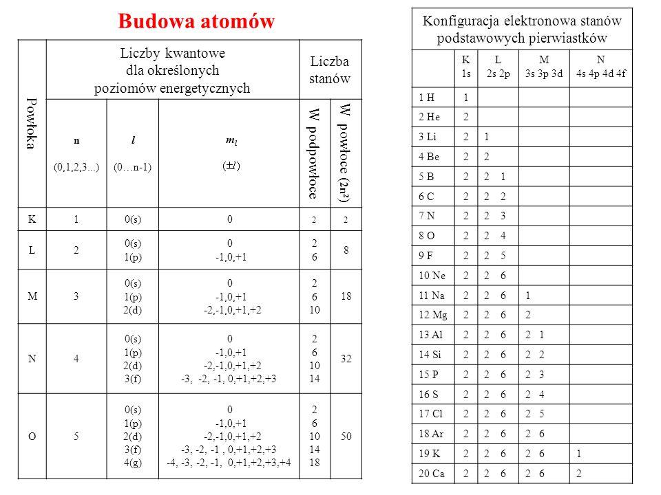 Konfiguracja elektronowa stanów podstawowych pierwiastków K 1s L 2s 2p M 3s 3p 3d N 4s 4p 4d 4f 1 H1 2 He2 3 Li21 4 Be22 5 B22 1 6 C22 7 N22 3 8 O22 4