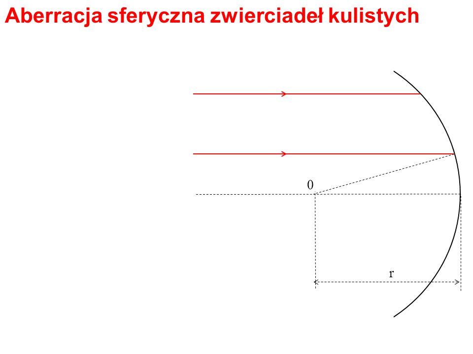Aberracja sferyczna zwierciadeł kulistych 0 r