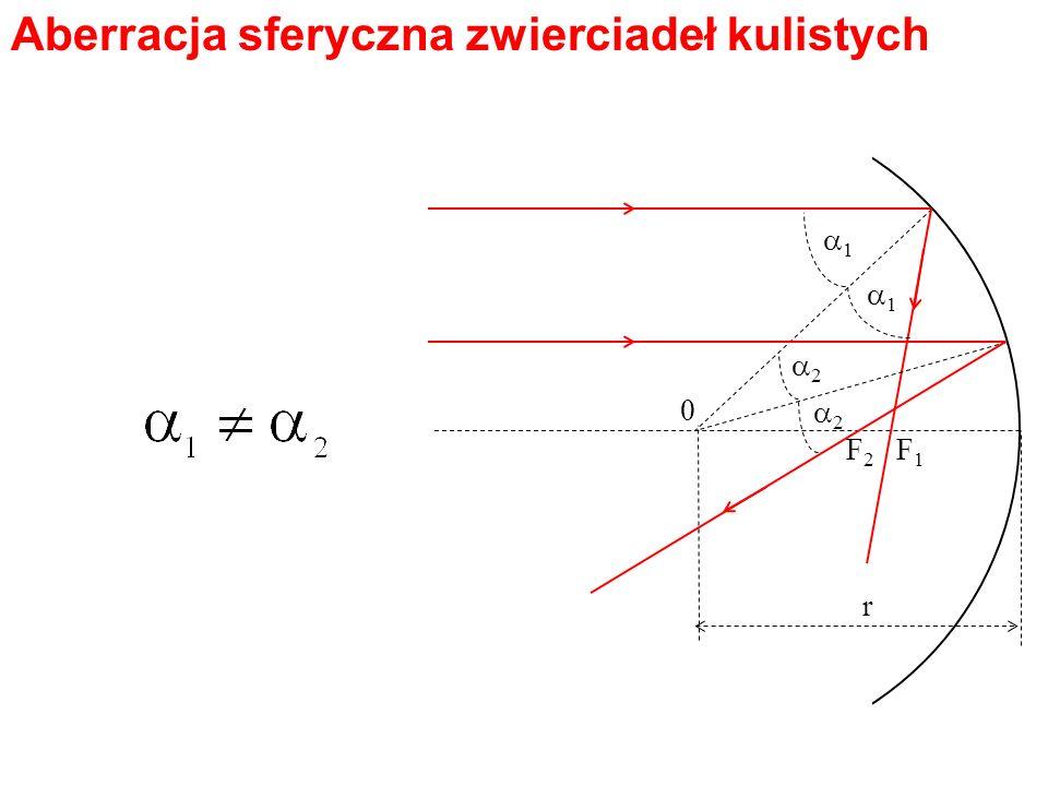F1F1 F2F2 0 1 1 2 2 r Aberracja sferyczna to rozmycie ogniska wynikające z tego, że promienie leżące bliżej i dalej od osi optycznej padają na nie pod różnymi kątami.