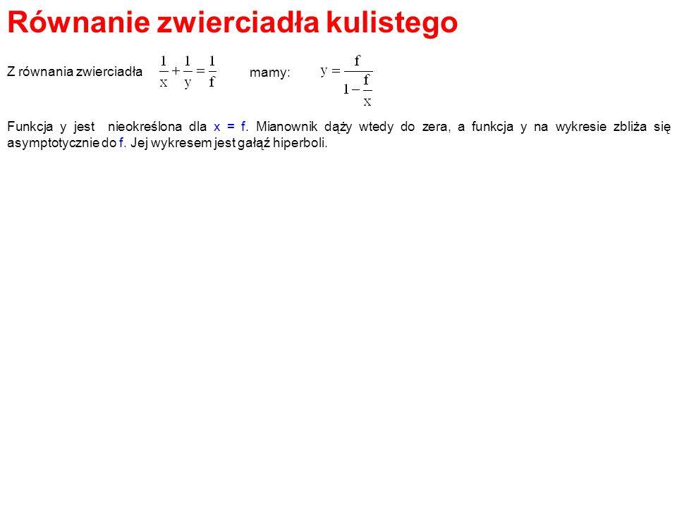 Równanie zwierciadła kulistego Z równania zwierciadła mamy: Funkcja y jest nieokreślona dla x = f. Mianownik dąży wtedy do zera, a funkcja y na wykres