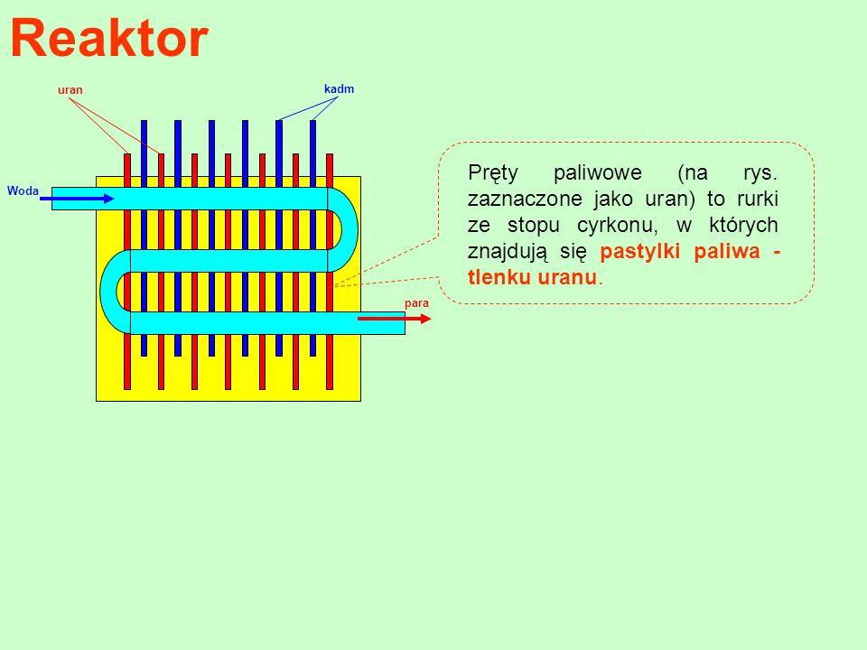 Reaktor Woda kadm uran para Pręty paliwowe (na rys. zaznaczone jako uran) to rurki ze stopu cyrkonu, w których znajdują się pastylki paliwa - tlenku u