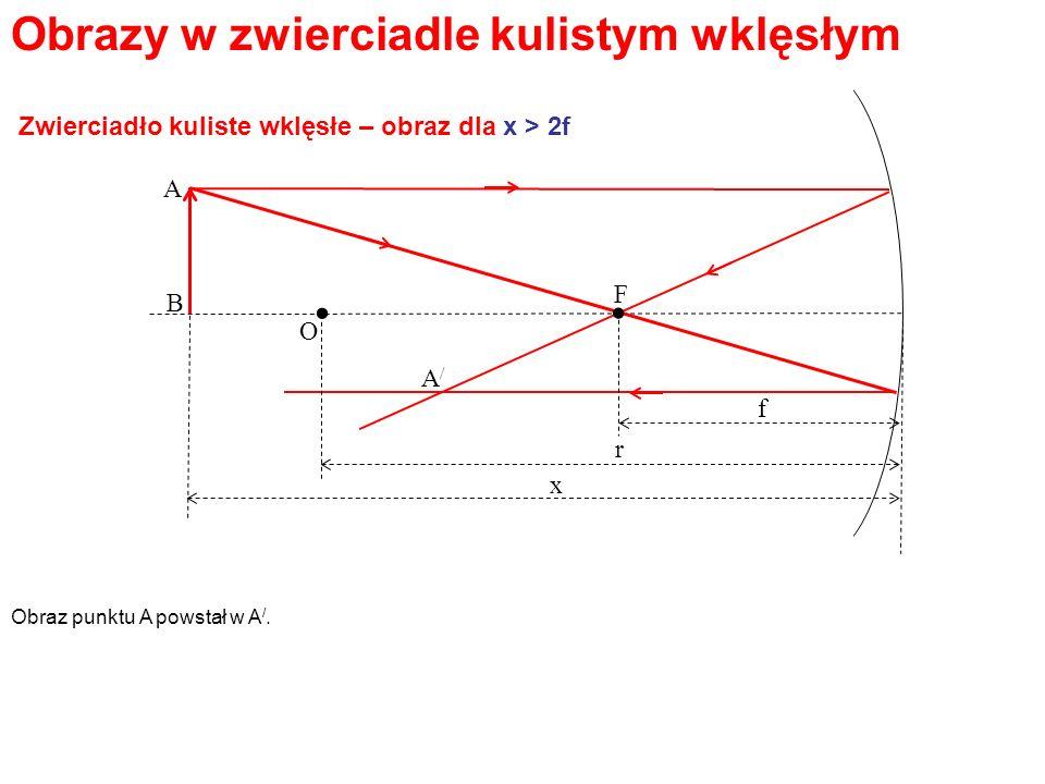 Obrazy w zwierciadle kulistym wklęsłym Obraz punktu A powstał w A /.. O F. A B f r x A/A/ Zwierciadło kuliste wklęsłe – obraz dla x > 2f