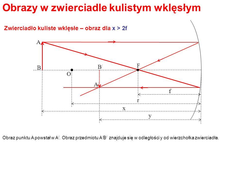 Obrazy w zwierciadle kulistym wklęsłym. O F. A B B/B/ f r x y A/A/ Obraz punktu A powstał w A /. Obraz przedmiotu A / B / znajduje się w odległości y