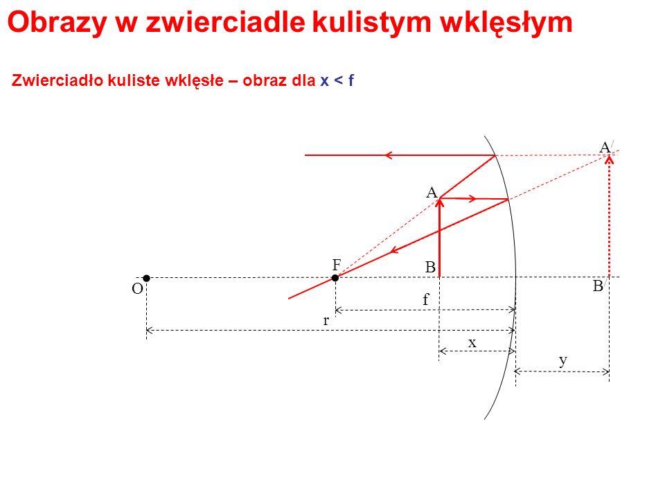 Obrazy w zwierciadle kulistym wklęsłym. O F A B A/A/ B/B/ r x y. f Zwierciadło kuliste wklęsłe – obraz dla x < f