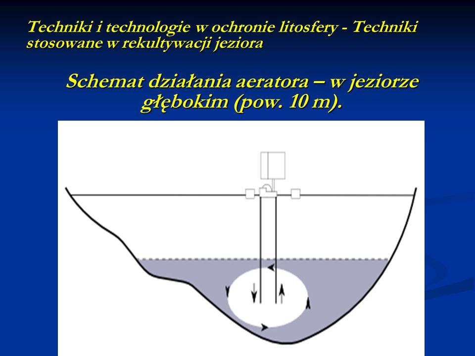 Techniki stosowane w rekultywacji jeziora Techniki i technologie w ochronie litosfery - Techniki stosowane w rekultywacji jeziora Schemat działania ae