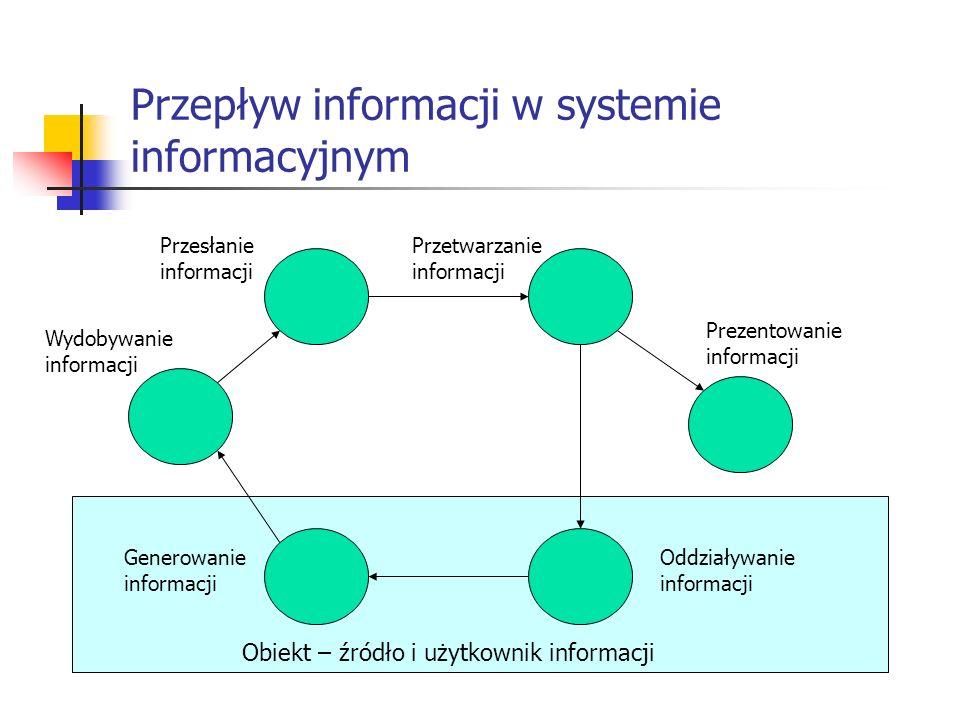 Przepływ informacji w systemie informacyjnym Obiekt – źródło i użytkownik informacji Generowanie informacji Wydobywanie informacji Przesłanie informac