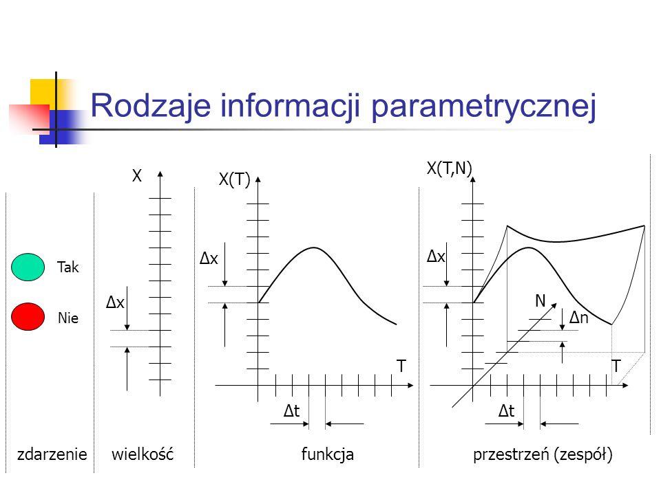 Rodzaje informacji parametrycznej Tak Nie X ΔxΔx X(T) ΔxΔx T ΔtΔt X(T,N) T ΔtΔt ΔxΔx N ΔnΔn zdarzenie wielkość funkcja przestrzeń (zespół)