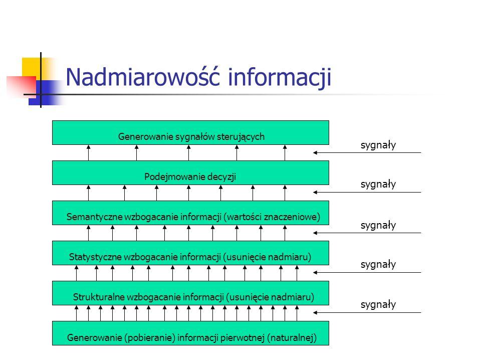 Nadmiarowość informacji Generowanie sygnałów sterujących Podejmowanie decyzji Semantyczne wzbogacanie informacji (wartości znaczeniowe) Statystyczne w