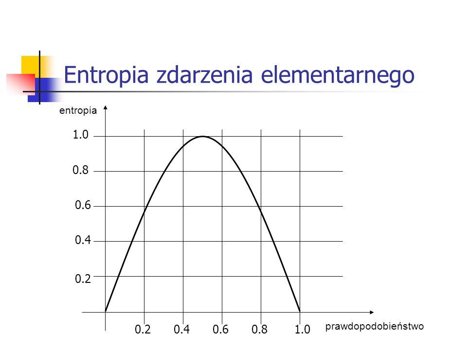0.40.20.60.81.0 0.2 0.4 0.6 0.8 1.0 prawdopodobieństwo entropia