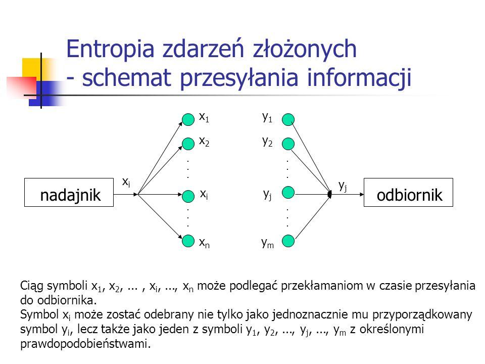 Entropia zdarzeń złożonych - schemat przesyłania informacji nadajnikodbiornik............ y2y2 y1y1 yjyj ymym............ x2x2 x1x1 xixi xnxn Ciąg sym