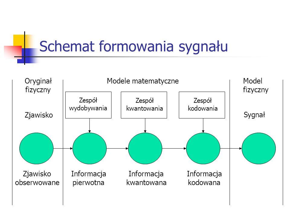 Schemat formowania sygnału Oryginał fizyczny Model fizyczny Modele matematyczne Sygnał Zjawisko obserwowane Informacja pierwotna Informacja kwantowana