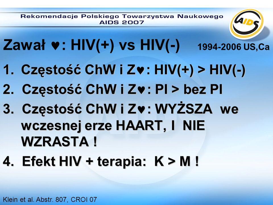 Zawał : HIV(+) vs HIV(-) 1994-2006 US,Ca 1. Częstość ChW i Z : HIV(+) > HIV(-) 2. Częstość ChW i Z : PI > bez PI 3. Częstość ChW i Z : WYŻSZA we wczes