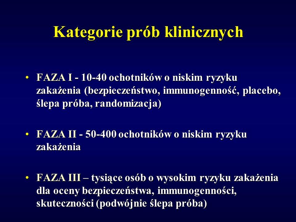 Kategorie prób klinicznych FAZA I - 10-40 ochotników o niskim ryzyku zakażenia (bezpieczeństwo, immunogenność, placebo, ślepa próba, randomizacja)FAZA I - 10-40 ochotników o niskim ryzyku zakażenia (bezpieczeństwo, immunogenność, placebo, ślepa próba, randomizacja) FAZA II - 50-400 ochotników o niskim ryzyku zakażeniaFAZA II - 50-400 ochotników o niskim ryzyku zakażenia FAZA III – tysiące osób o wysokim ryzyku zakażenia dla oceny bezpieczeństwa, immunogenności, skuteczności (podwójnie ślepa próba)FAZA III – tysiące osób o wysokim ryzyku zakażenia dla oceny bezpieczeństwa, immunogenności, skuteczności (podwójnie ślepa próba)