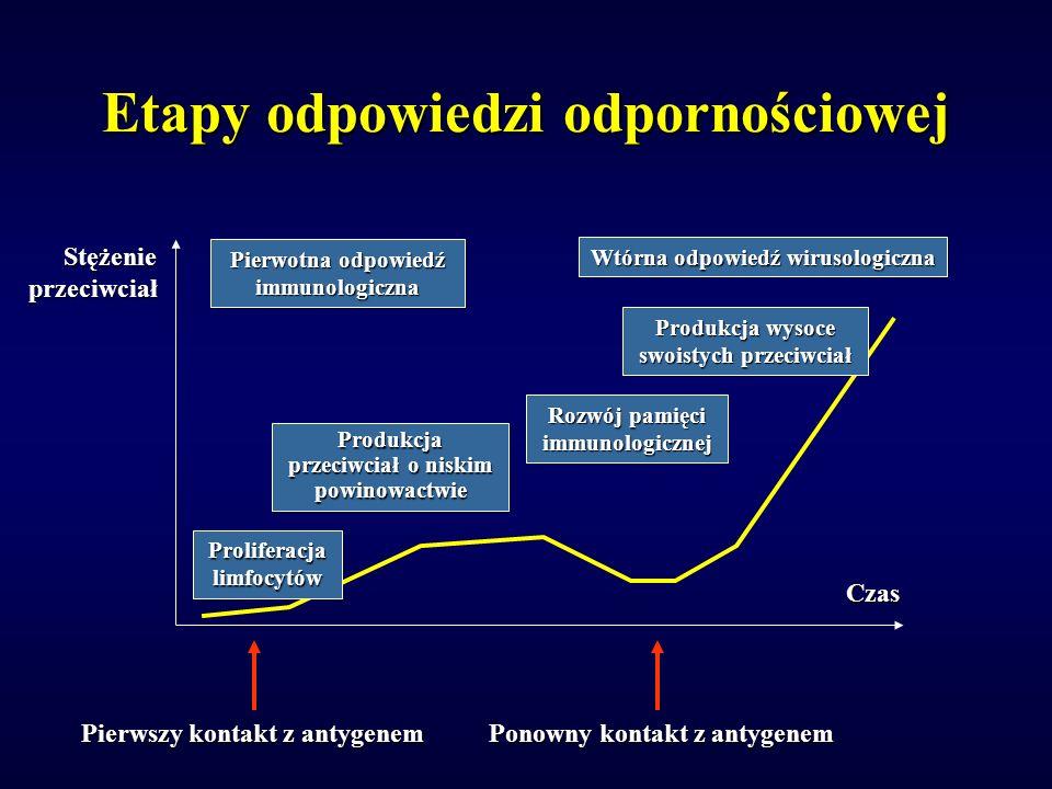 Etapy odpowiedzi odpornościowej Wtórna odpowiedź wirusologiczna Produkcja wysoce swoistych przeciwciał Produkcja przeciwciał o niskim powinowactwie Rozwój pamięci immunologicznej Pierwotna odpowiedź immunologiczna Proliferacja limfocytów Czas Stężenie przeciwciał Pierwszy kontakt z antygenem Ponowny kontakt z antygenem