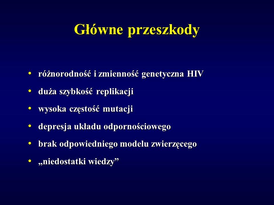 Główne przeszkody różnorodność i zmienność genetyczna HIV różnorodność i zmienność genetyczna HIV duża szybkość replikacji duża szybkość replikacji wysoka częstość mutacji wysoka częstość mutacji depresja układu odpornościowego depresja układu odpornościowego brak odpowiedniego modelu zwierzęcego brak odpowiedniego modelu zwierzęcego niedostatki wiedzy niedostatki wiedzy