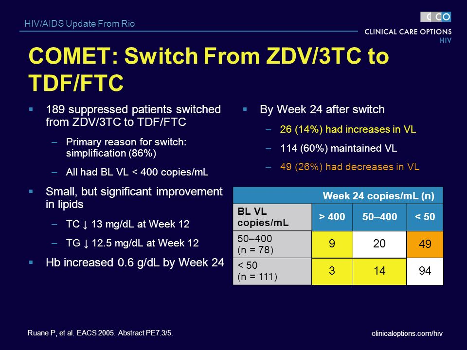 clinicaloptions.com/hiv HIV/AIDS Update From Rio Week 24 copies/mL (n) BL VL copies/mL > 40050–400< 50 50–400 (n = 78) < 50 (n = 111) By Week 24 after