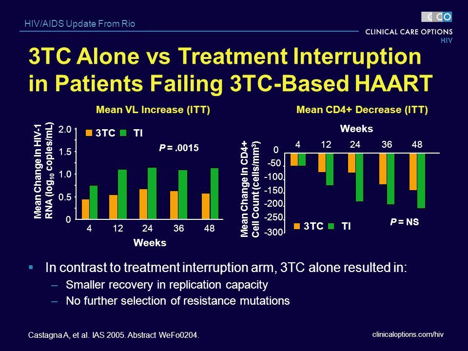 clinicaloptions.com/hiv HIV/AIDS Update From Rio 3TC Alone vs Treatment Interruption in Patients Failing 3TC-Based HAART Castagna A, et al. IAS 2005.