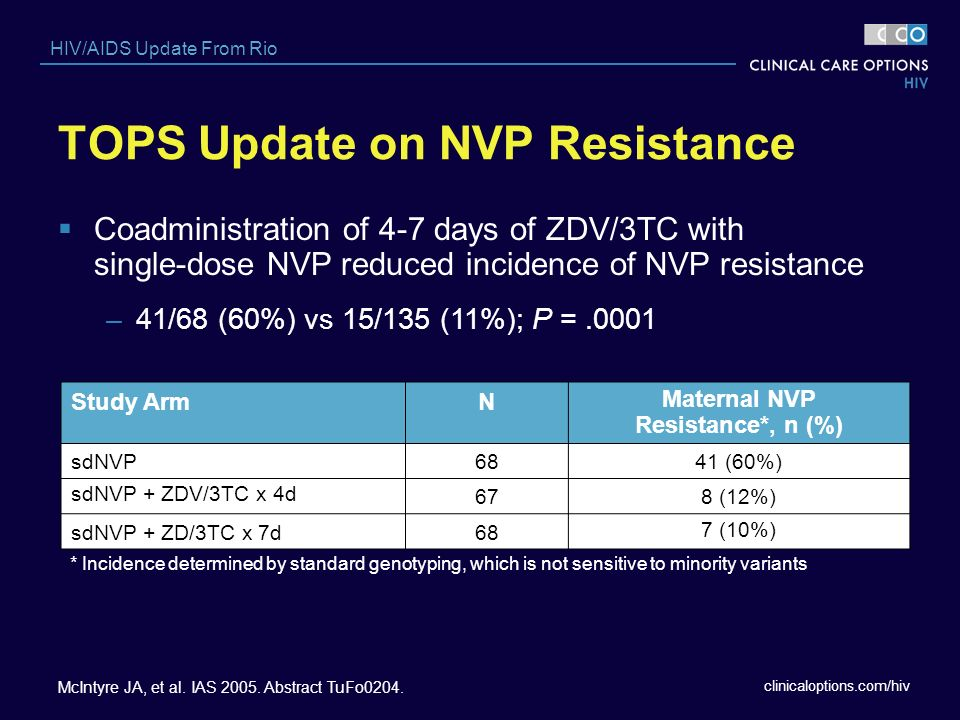 clinicaloptions.com/hiv HIV/AIDS Update From Rio Coadministration of 4-7 days of ZDV/3TC with single-dose NVP reduced incidence of NVP resistance –41/