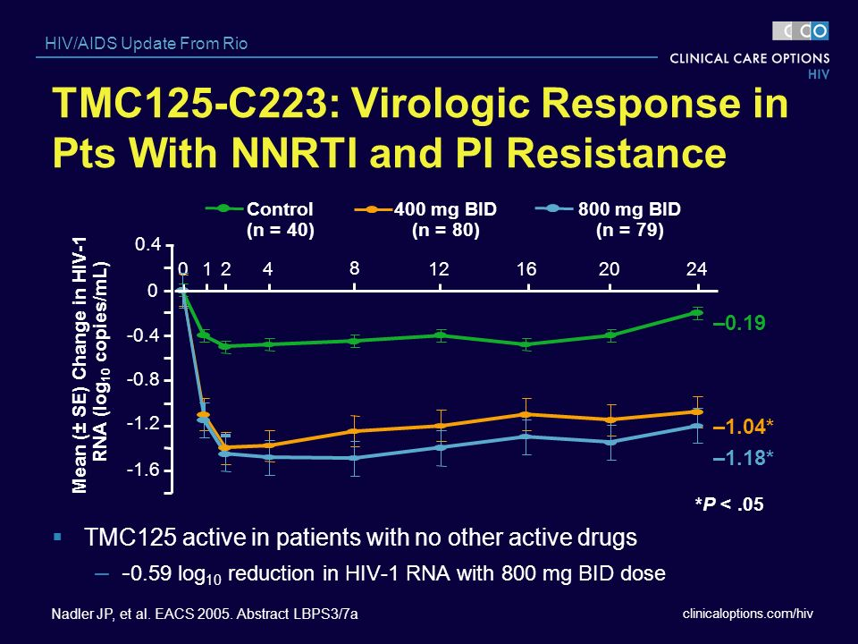 clinicaloptions.com/hiv HIV/AIDS Update From Rio TMC125-C223: Virologic Response in Pts With NNRTI and PI Resistance TMC125 active in patients with no