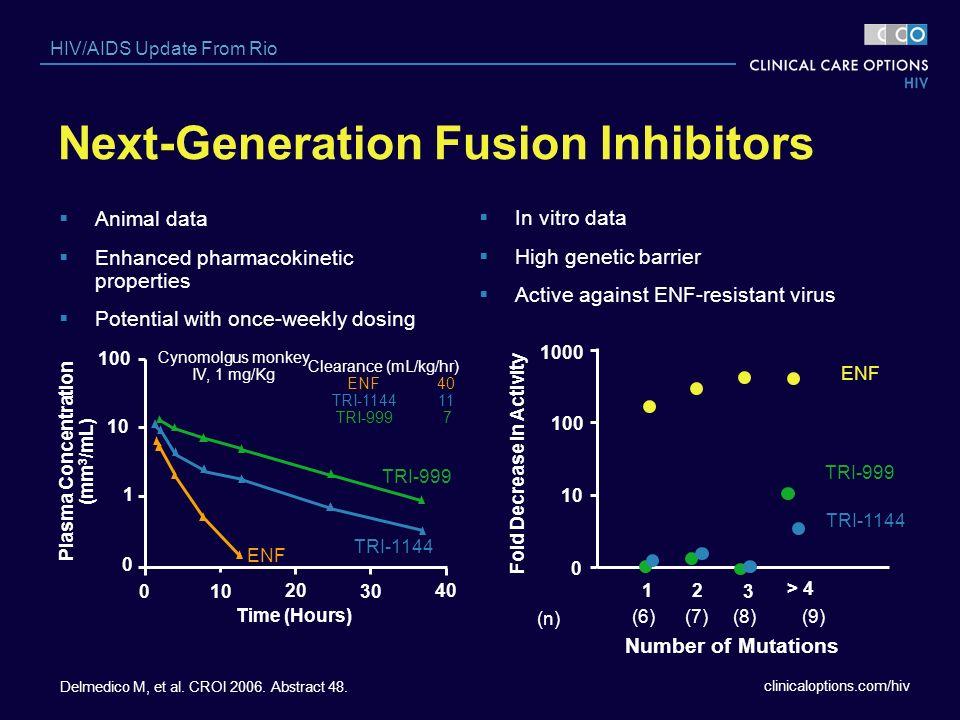 clinicaloptions.com/hiv HIV/AIDS Update From Rio Next-Generation Fusion Inhibitors Delmedico M, et al. CROI 2006. Abstract 48. Animal data Enhanced ph