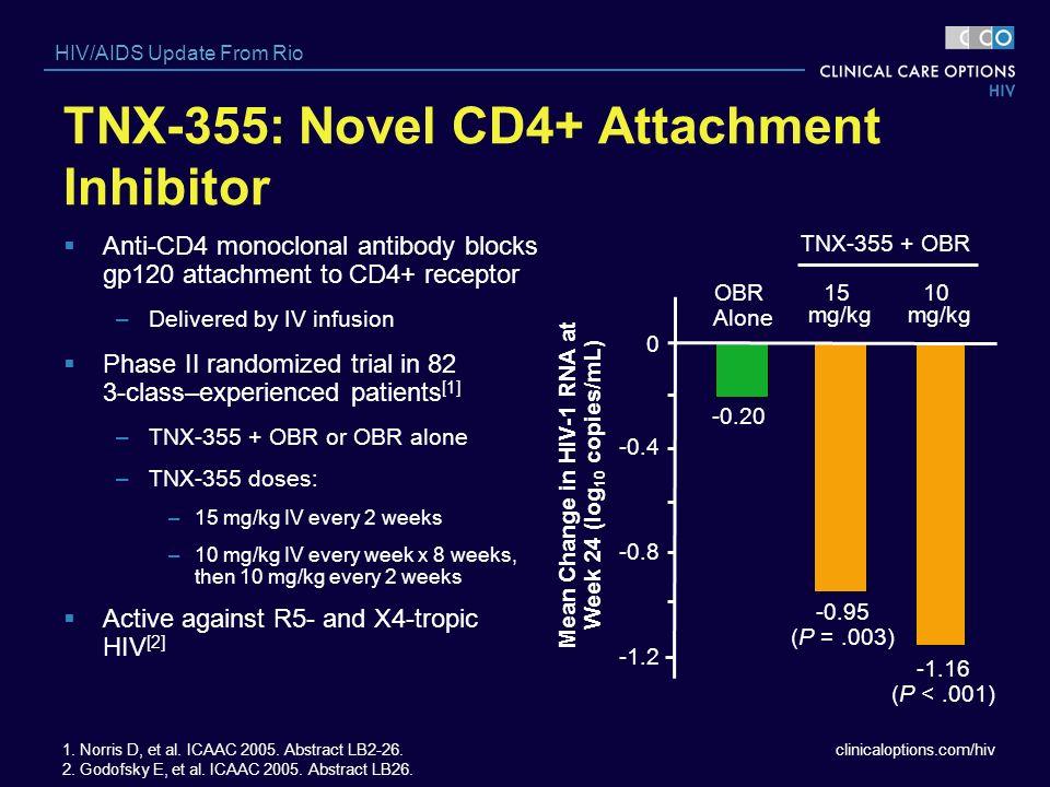 clinicaloptions.com/hiv HIV/AIDS Update From Rio TNX-355: Novel CD4+ Attachment Inhibitor Anti-CD4 monoclonal antibody blocks gp120 attachment to CD4+