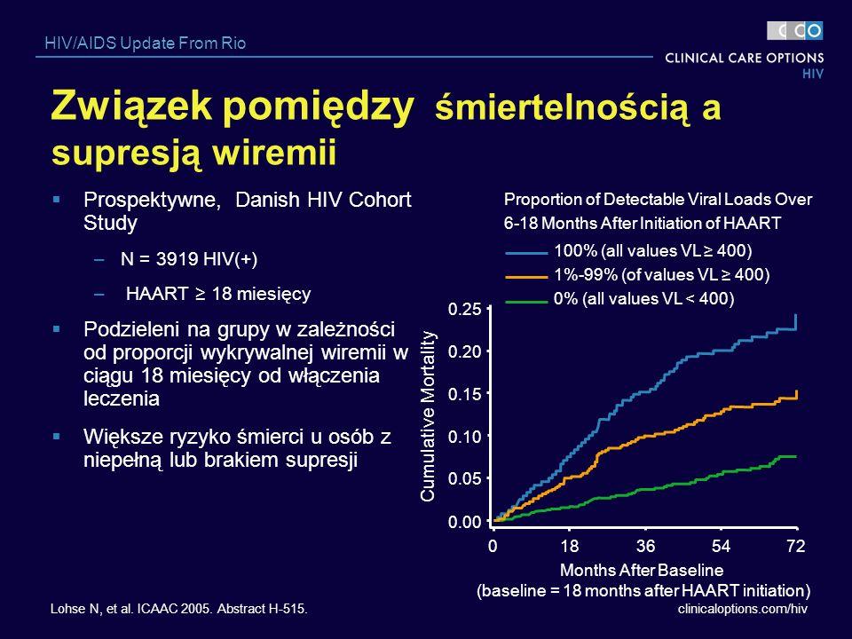 clinicaloptions.com/hiv HIV/AIDS Update From Rio Związek pomiędzy śmiertelnością a supresją wiremii Prospektywne, Danish HIV Cohort Study –N = 3919 HI