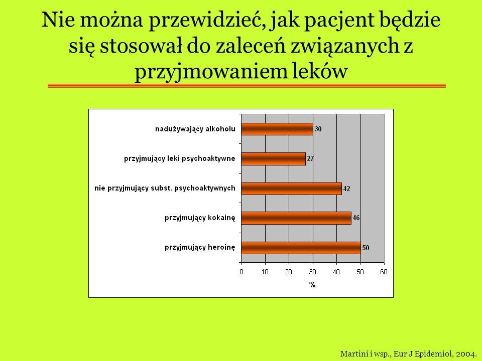 Nie można przewidzieć, jak pacjent będzie się stosował do zaleceń związanych z przyjmowaniem leków Martini i wsp., Eur J Epidemiol, 2004.