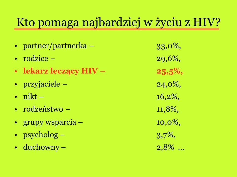 Kto pomaga najbardziej w życiu z HIV? partner/partnerka – 33,0%, rodzice – 29,6%, lekarz leczący HIV – 25,5%, przyjaciele – 24,0%, nikt – 16,2%, rodze
