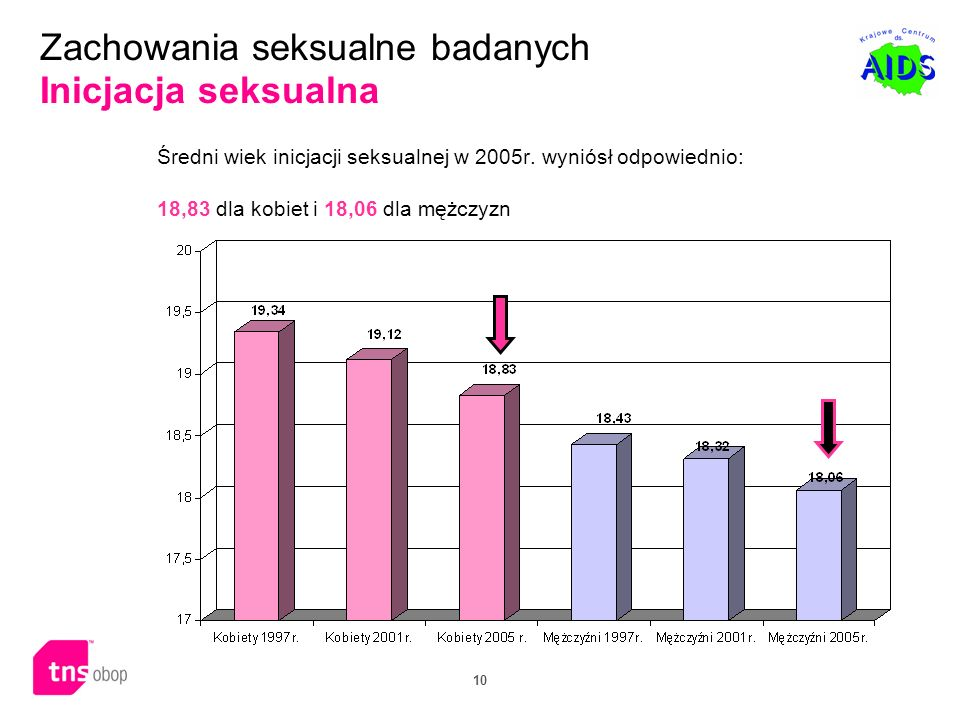 10 Zachowania seksualne badanych Inicjacja seksualna Średni wiek inicjacji seksualnej w 2005r. wyniósł odpowiednio: 18,83 dla kobiet i 18,06 dla mężcz