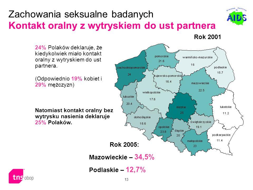 13 Zachowania seksualne badanych Kontakt oralny z wytryskiem do ust partnera 24% Polaków deklaruje, że kiedykolwiek miało kontakt oralny z wytryskiem