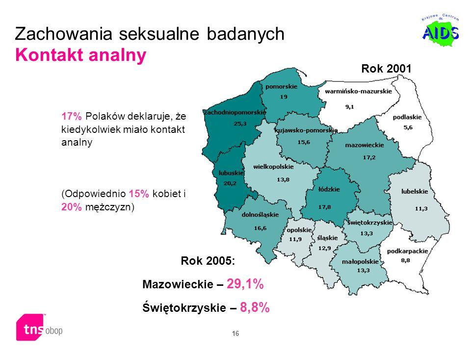 16 Zachowania seksualne badanych Kontakt analny 17% Polaków deklaruje, że kiedykolwiek miało kontakt analny (Odpowiednio 15% kobiet i 20% mężczyzn) Ro